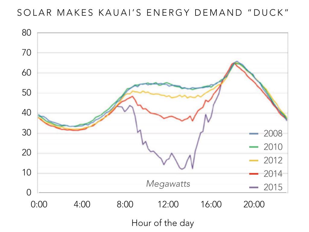 solar makes kauai grid duck