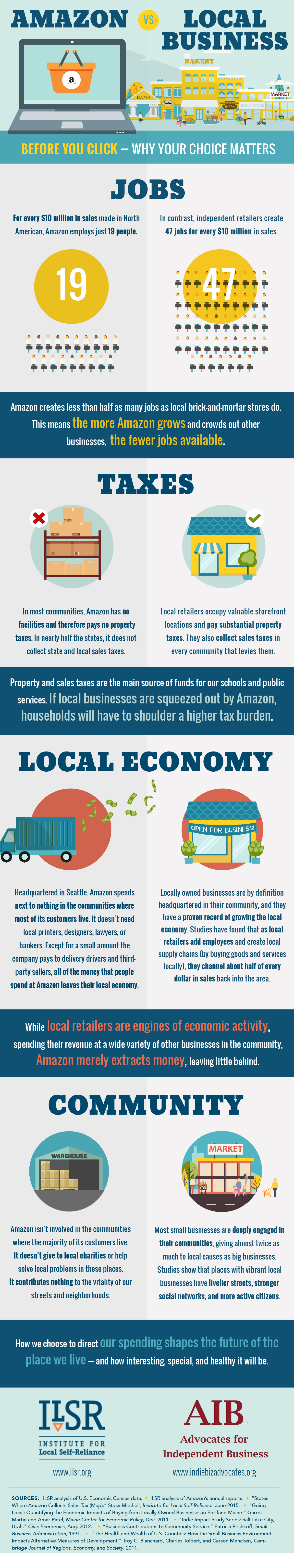 Infographic: Amazon vs. Local Business