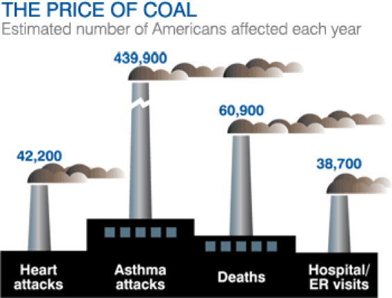 The high health cost of coal