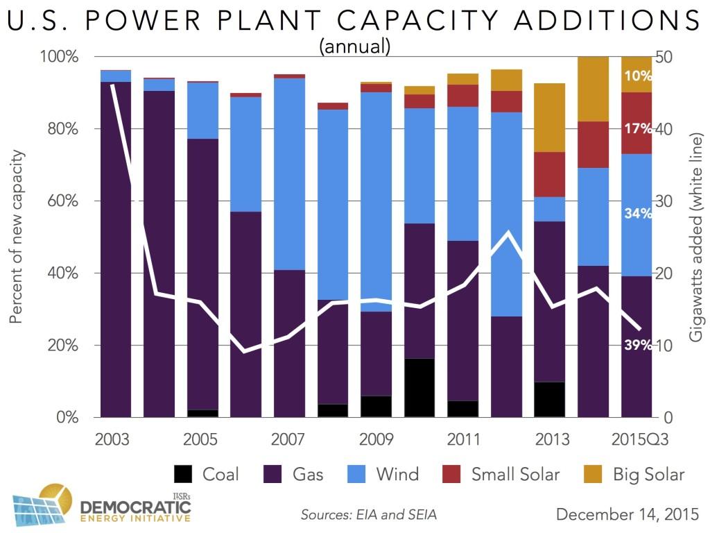 us new power plant capacity 2003-15 ILSR