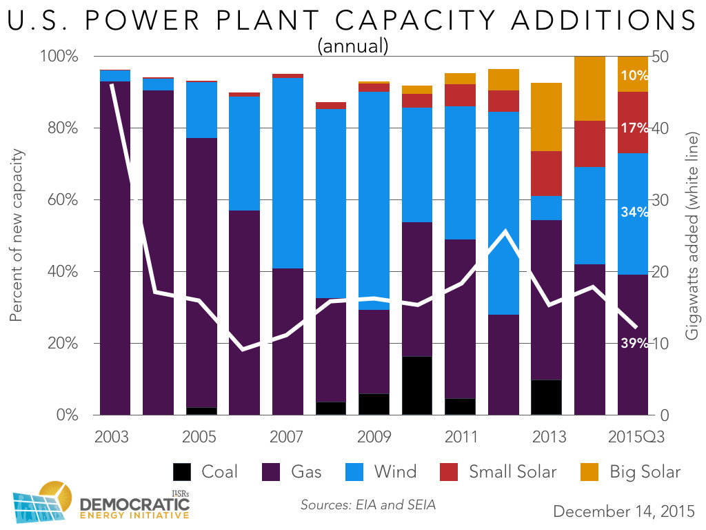 us new power plant capacity 2003-2015 annual ILSR