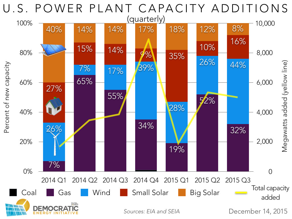 us new power plant capacity 2014-2015 quarterly ILSR