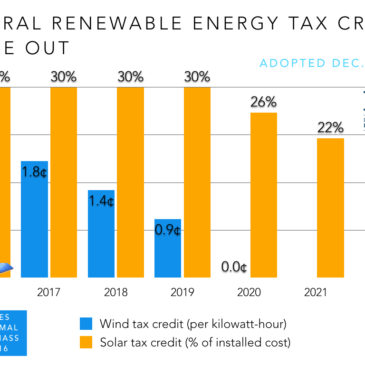 Congress Gets Renewable Tax Credit Extension Right