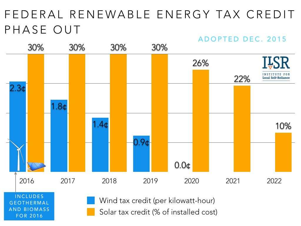Federal Wind And Solar Tax Credit Phase Out