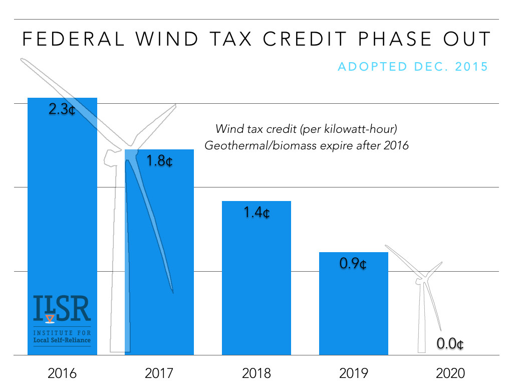 federal wind tax credit phase out ILSR 2015 v2