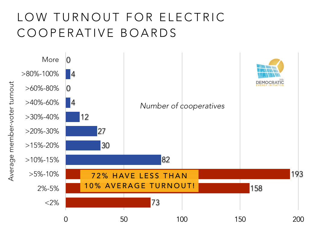 low turnout for rural electric cooperative board elections ILSR