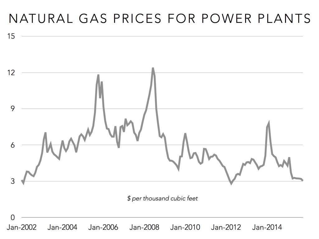natural gas prices for electricity generation ilsr