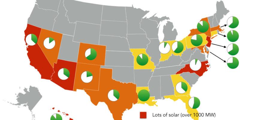 The State(s) of Distributed Solar