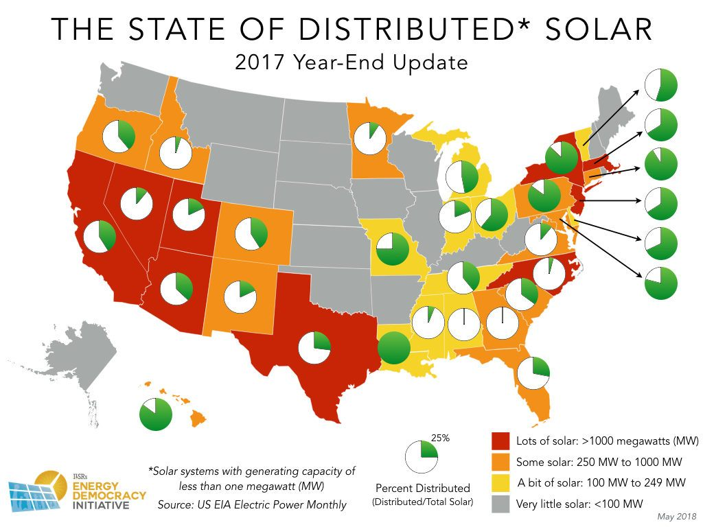 The State(s) Of Distributed Solar -- 2017 Update | CleanTechnica