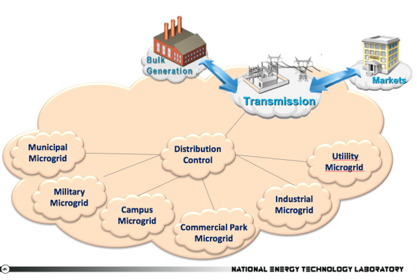 NETL types of microgrids JPG