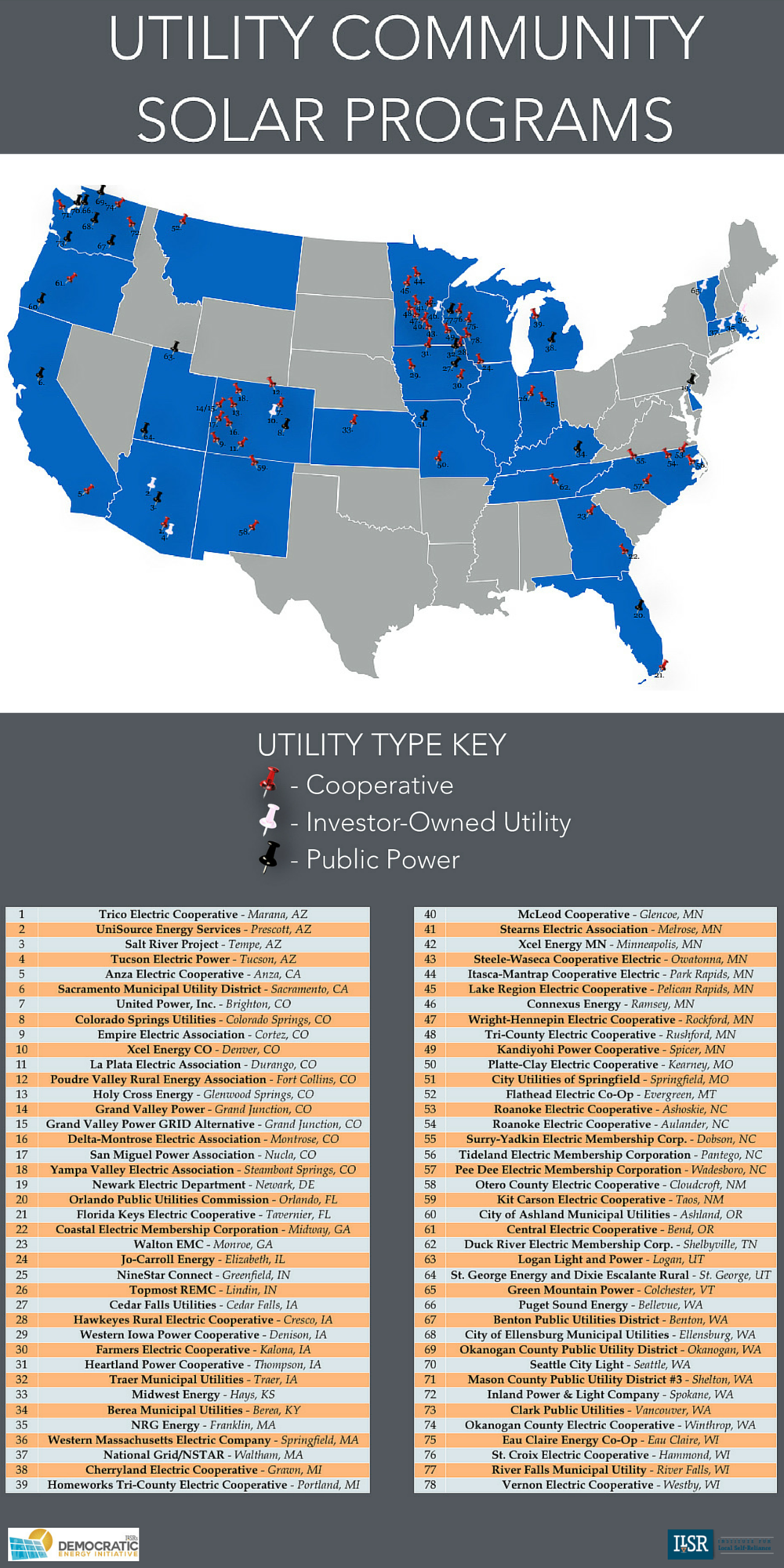Utility Community Solar Projects