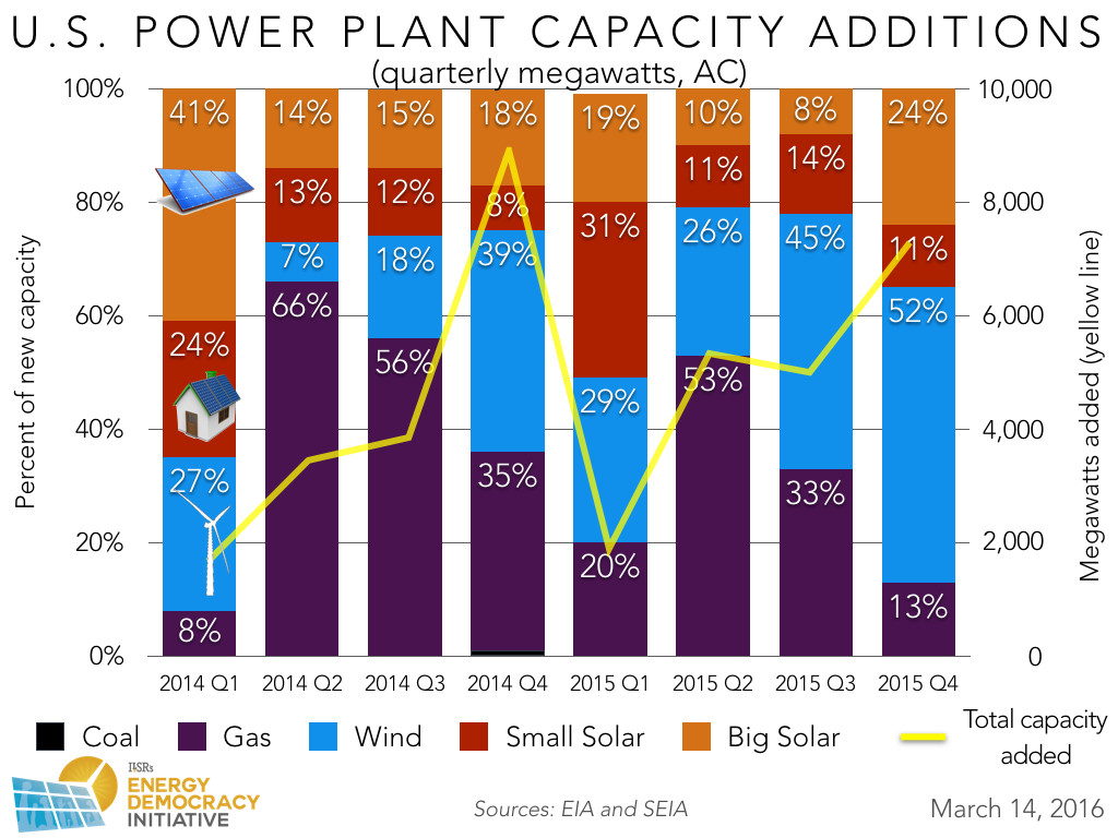 us-new-power-plant-capacity-2014-2015-quarterly-ILSR
