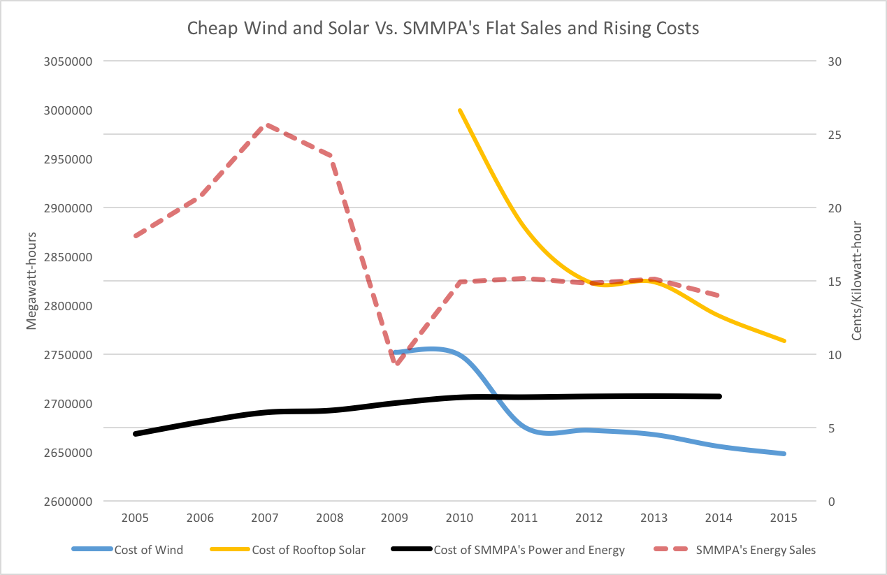 "Values derived from Lazard's ""Levelized Cost of Energy 9.0,"" and SMMPA's financial reports"
