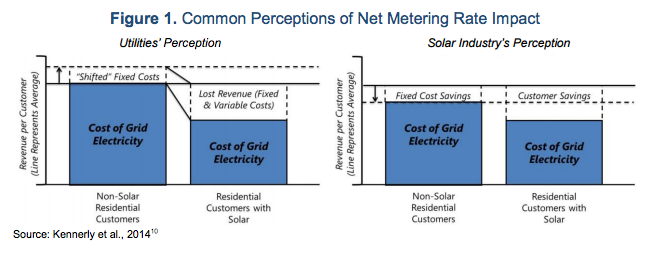 Chart courtesy of the North Carolina Clean Energy Technology Center and Meister Consultants