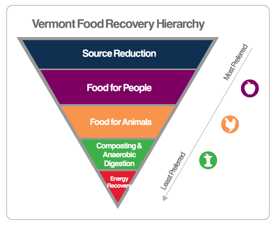 Vermont - Universal Recycling Law - Institute for Local Self