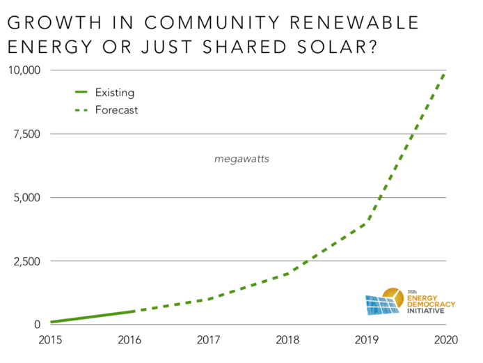 Trnsprt Growth in Community Renewable