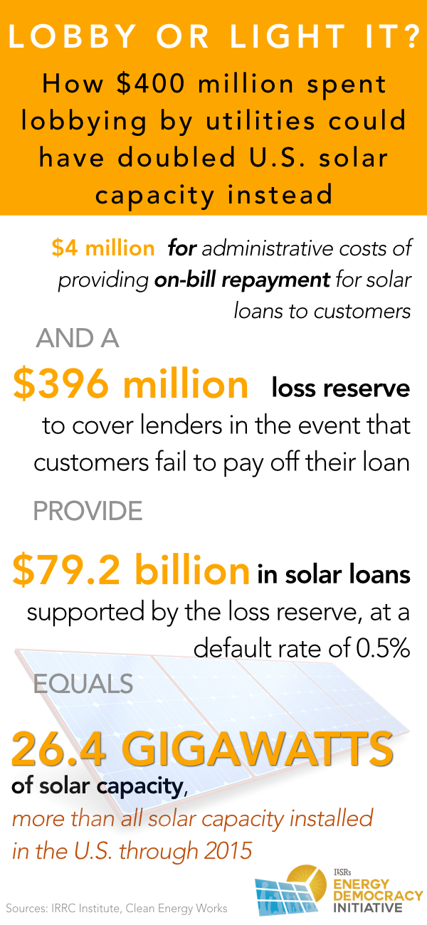 lobbying or solar from us utilities ilsr