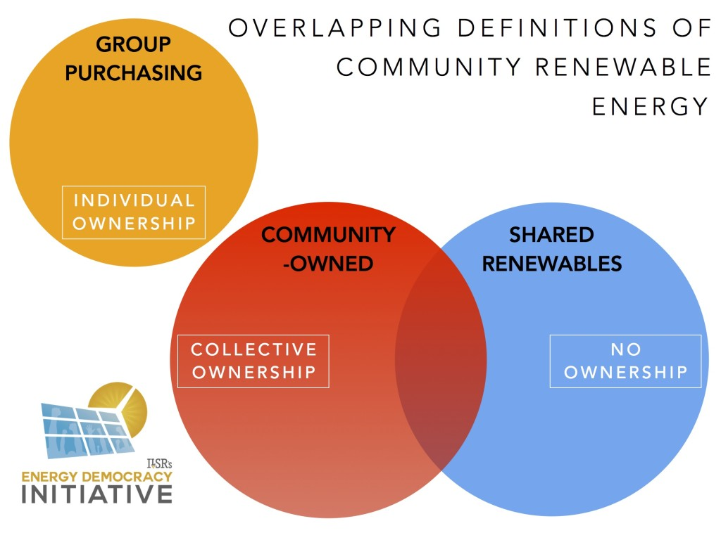overlapping definitions of community renewable energy ILSR