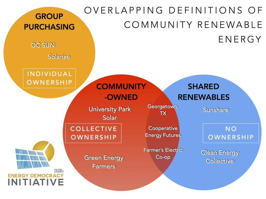 overlapping definitions of community renewable energy ILSR w example