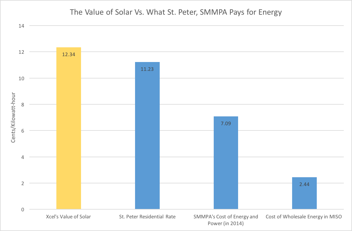 Values obtained through state regulatory filings, St. Peter Municipal Utility's website, and SMMPA financial reports