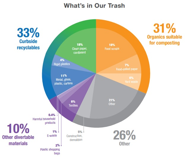 big apple waste characterization study organic food waste scraps