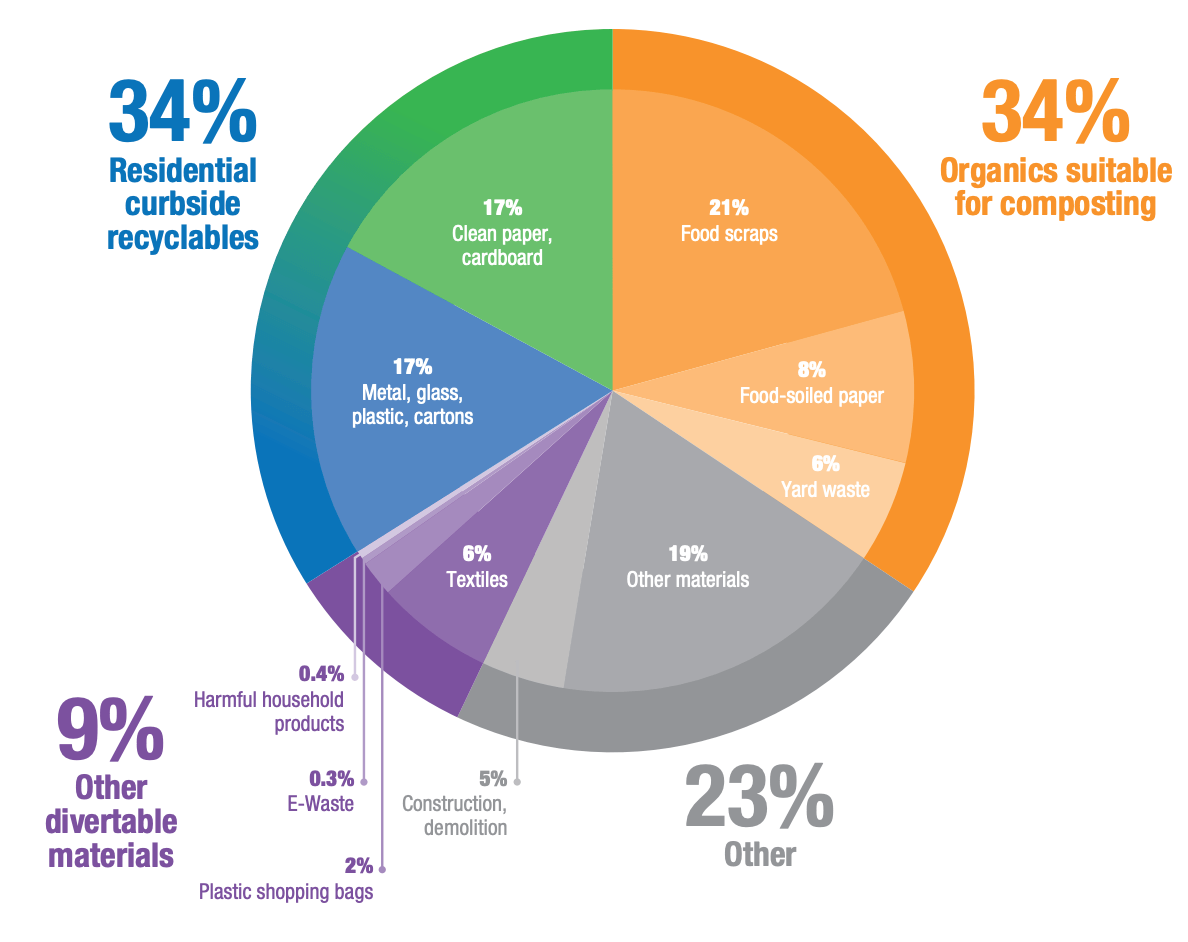 Pie chart showing NYC's waste stream distribution. 34% of which is compostable materials