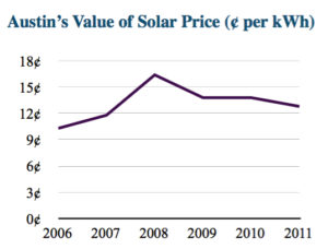 Austin's Value of Solar Price