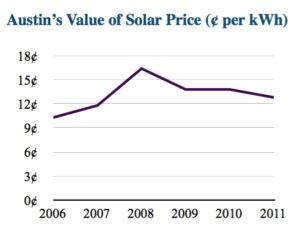 Austin's Value of Solar Price