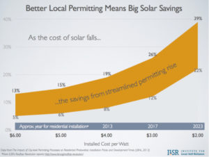 Better Local Permitting Means Big Solar Savings