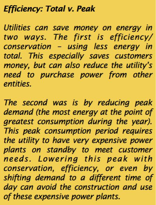 Efficiency - Total v. Peak