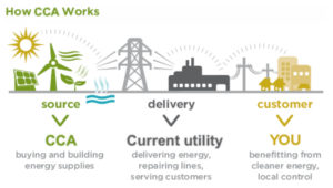 Adapted from Sonoma Clean Power