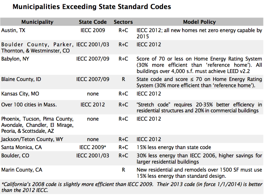 Municipalities Exceeding State Standard Codes