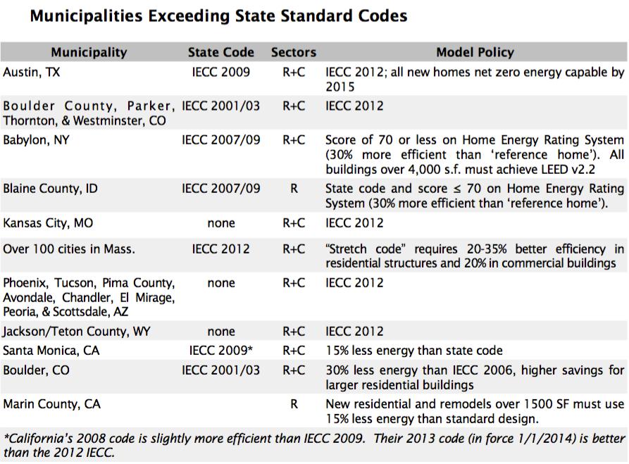 Municipalities Exceeding State Standard Codes