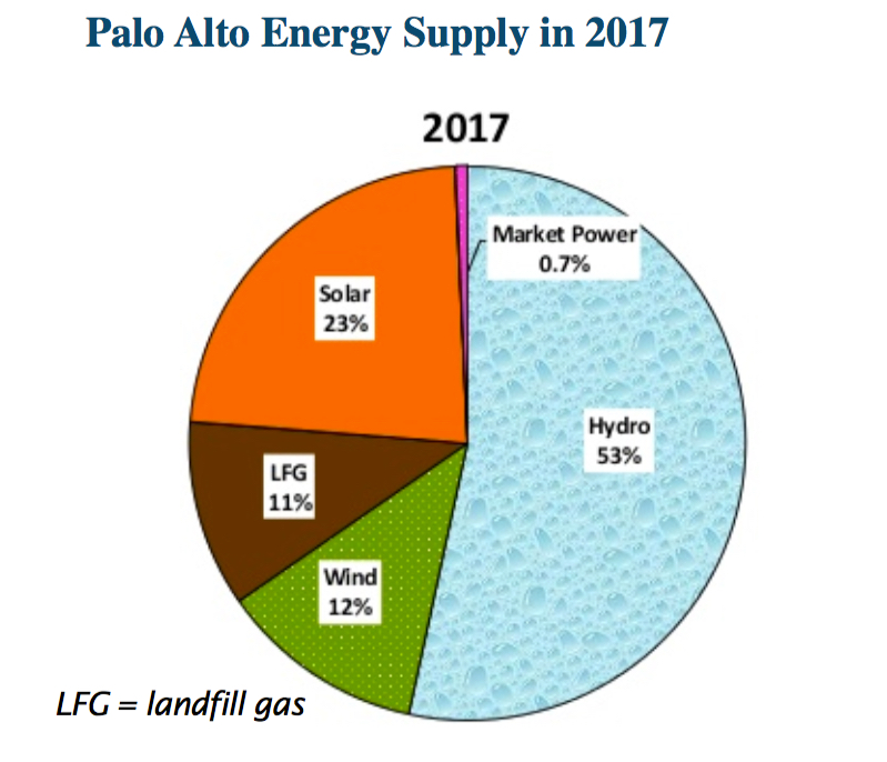 Palo Alto Energy Supply in 2017