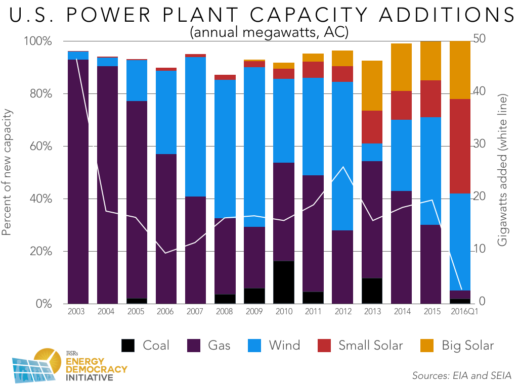 us new power plant capacity 2003-2016.001