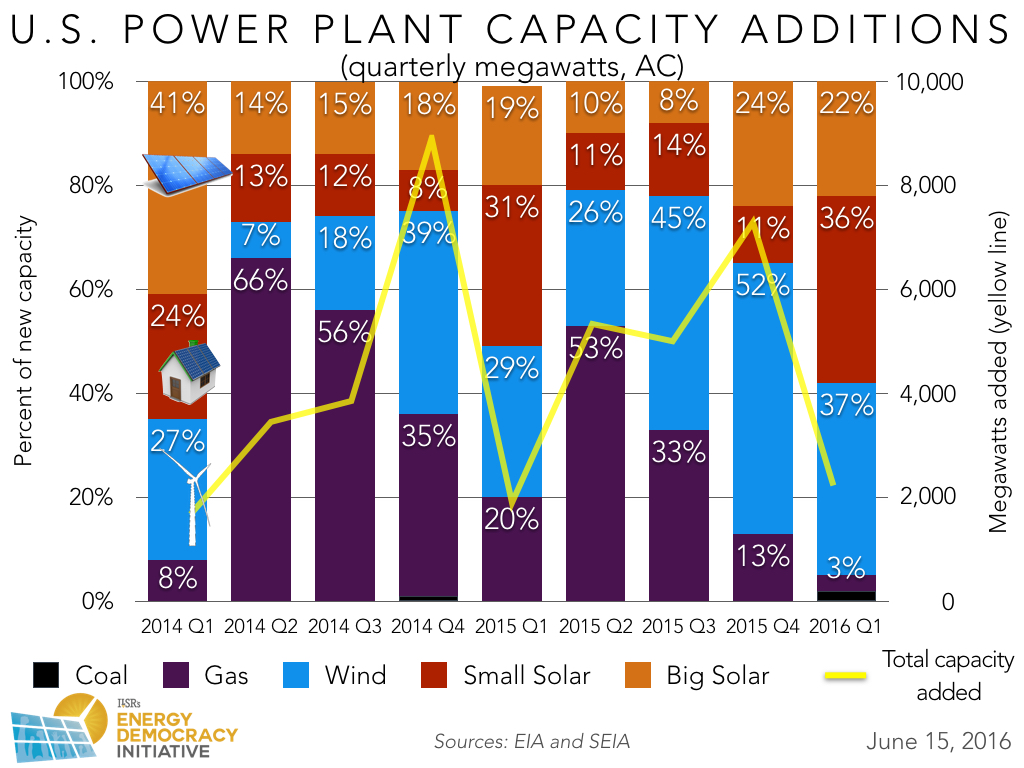 Q1 2016 added power plant capacity