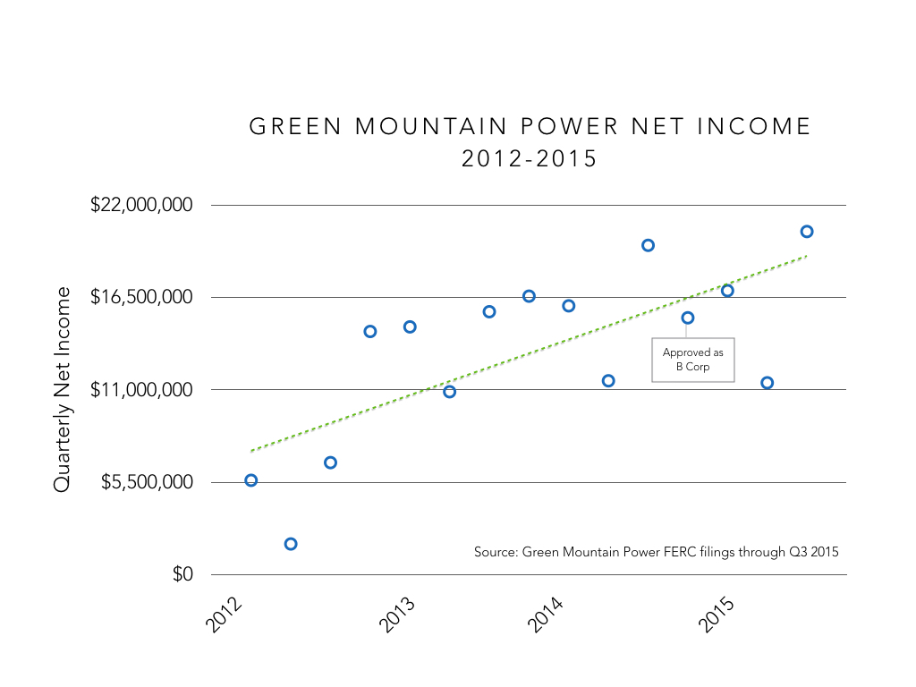 Mountains Beyond Mountains: How Green Mountain Power Became