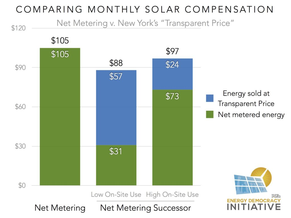 comparing monthly solar compensation under NY NEM successor
