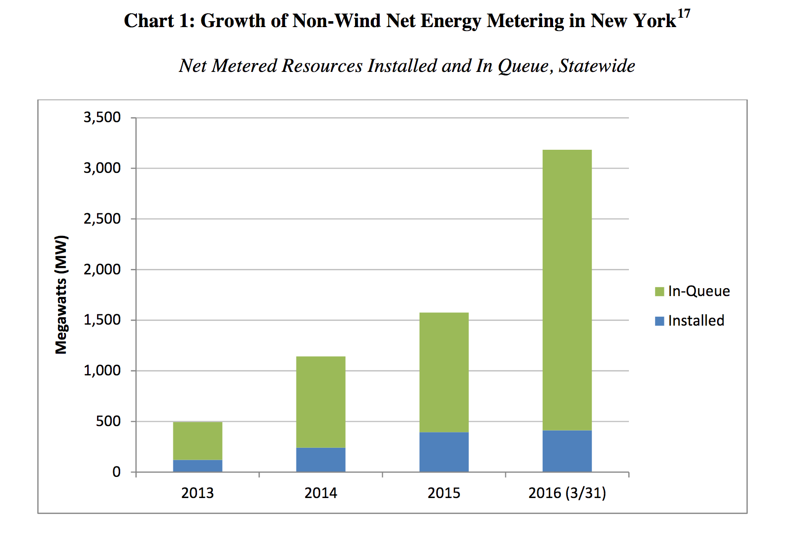 """Is New York's """"Compromise"""" The Future For Net Metering"""