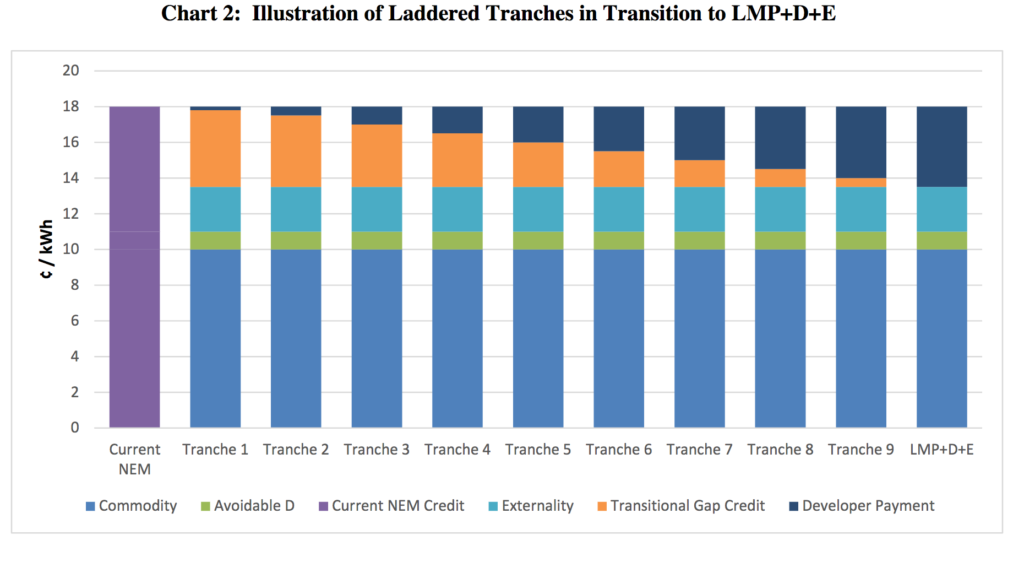 illustration of tranches in NY transition from NEM to LMP+D+E