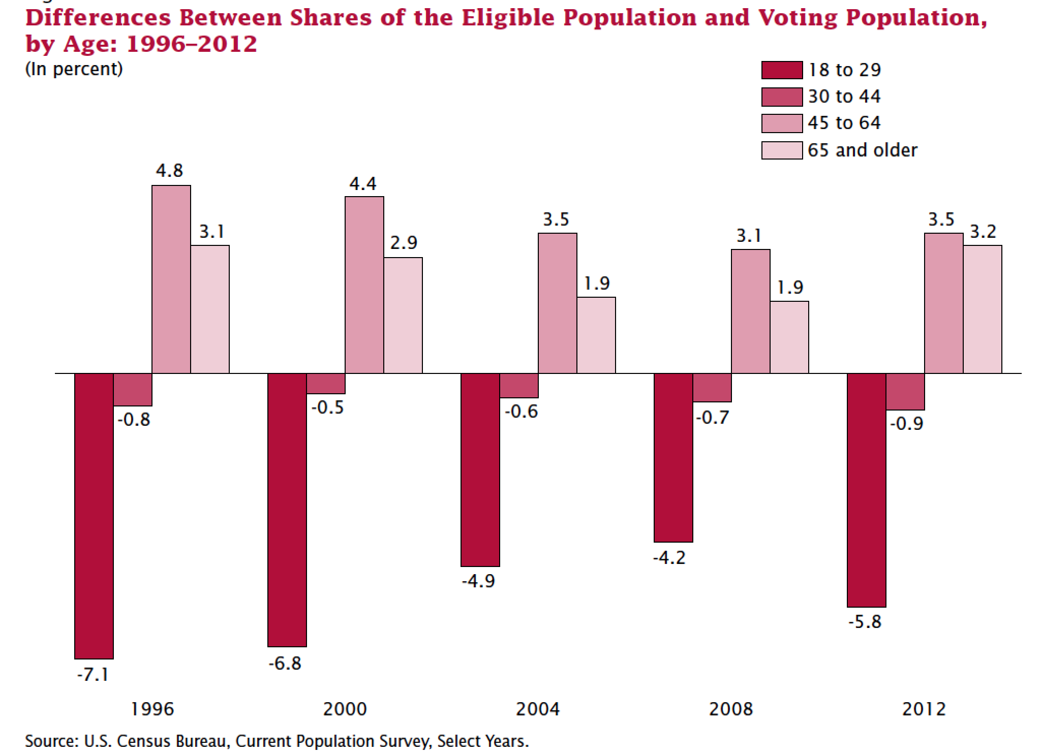 Eligible population vs. voting population