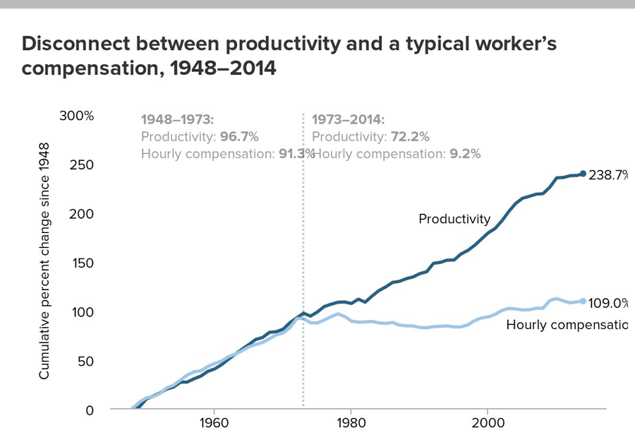 Productivity and Worker's Compensation