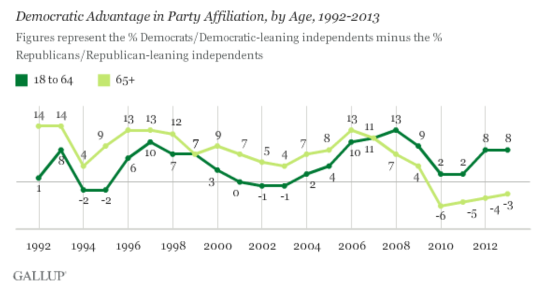 over 65 party advantage and young