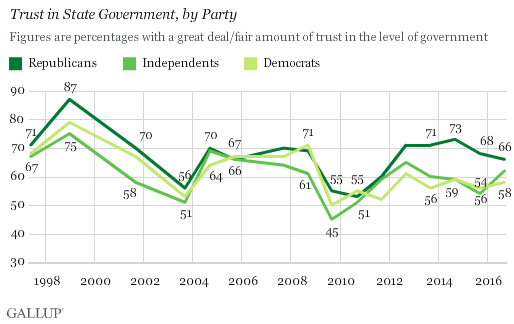 trust-in-state-government-by-party