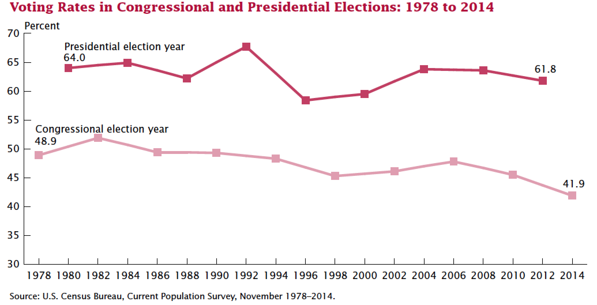 Voting rates congressional and presidential chart