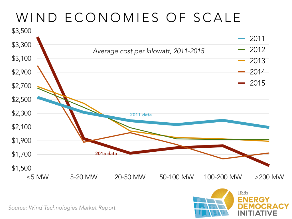 Report Is Bigger Best In Renewable Energy Institute For Local Simple Wind Battery Charger Circuit Diagram Although The Five Lines Above Show Gradual Increase Economies Of Scale Larger Farms Combining Into A Year Average Also