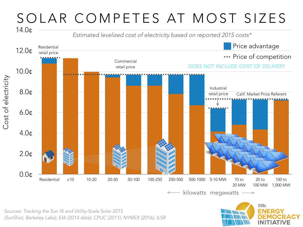 Solar Competes at Most Sizes