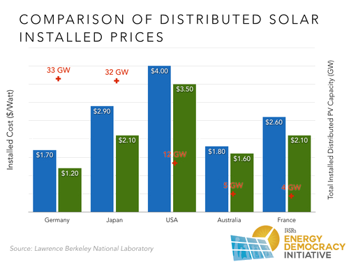 Comparison of Distributed Solar Installed Prices