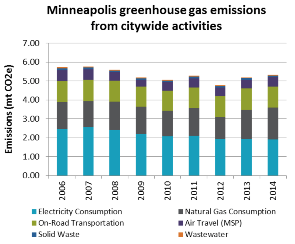 minneapolis-ghg-emissions-2015