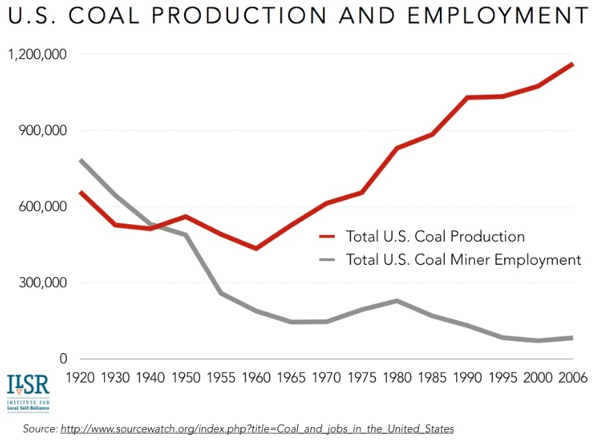 u-s-coal-jobs
